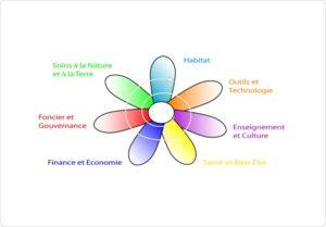 Mellionnec (22), Permaculture Humaine et Sociale @ Le Bois Du Barde