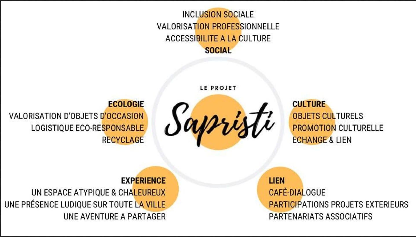 Sapristi, un café-solidaire et inclusif cet automne à Brest